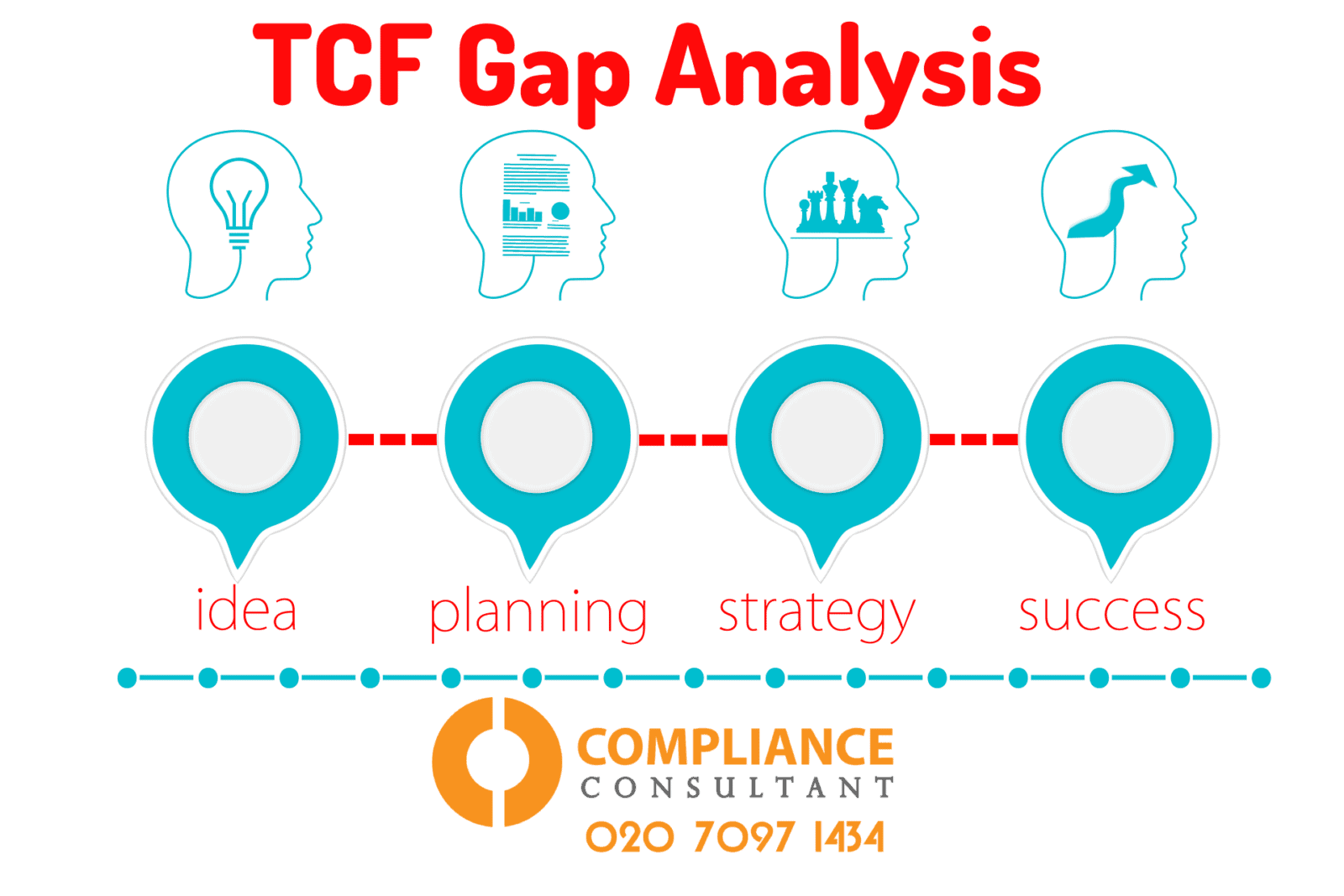Treating Customers Fairly TCF Checklist